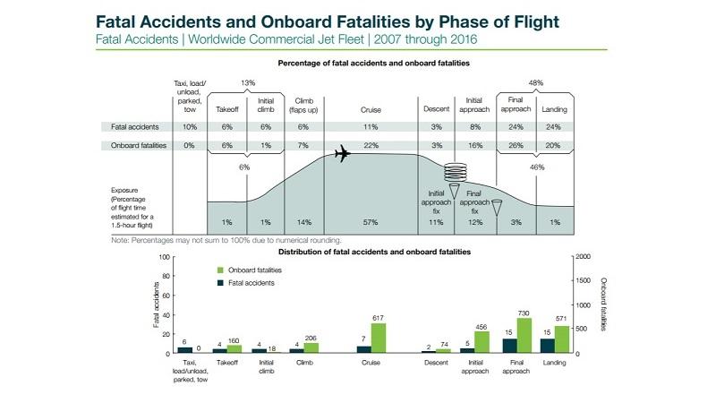 accidentes de avión por fases de vuelo