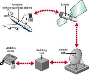 Los aparatos electrónicos a bordo del avión 1