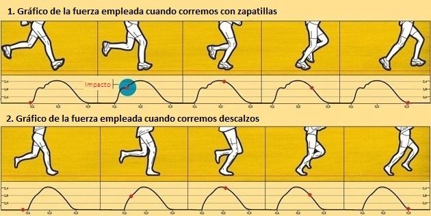 correr-descalzo-o-con-zapatillas-2-CIM-Formacion